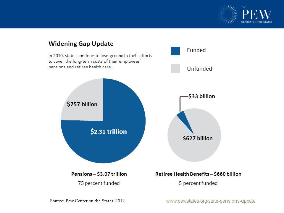 Widening Gap Update – Public Sector Pensions Thirty-four states had less than 80 percent of their pension promises funded in 2010.