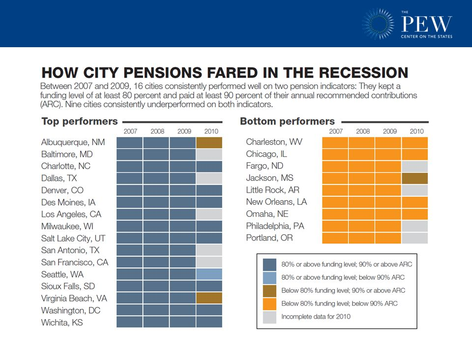 Pennsylvania Pension Plans – 2011 Funding Levels The state's two pension plans had a combined shortfall of $41 billion in 2011 and were only 68 percent funded compared to a $10.8 billion surplus and 115 percent funding ratio in 2001.