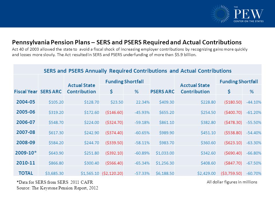 Pennsylvania Pension Plans – SERS and PSERS Required and Actual Contributions Act 40 of 2003 allowed the state to avoid a fiscal shock of increasing employer contributions by recognizing gains more quickly and losses more slowly.