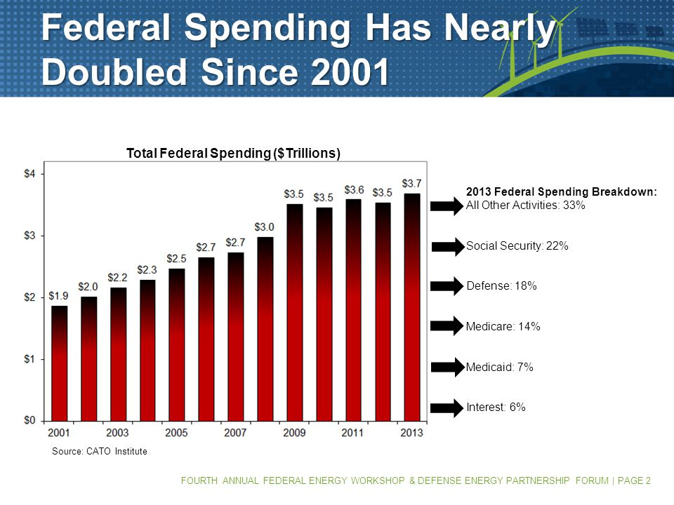 FOURTH ANNUAL FEDERAL ENERGY WORKSHOP & DEFENSE ENERGY PARTNERSHIP FORUM | PAGE 2 Federal Spending Has Nearly Doubled Since 2001 2013 Federal Spending Breakdown: All Other Activities: 33% Social Security: 22% Defense: 18% Medicare: 14% Medicaid: 7% Interest: 6% Source: CATO Institute Total Federal Spending ($Trillions)