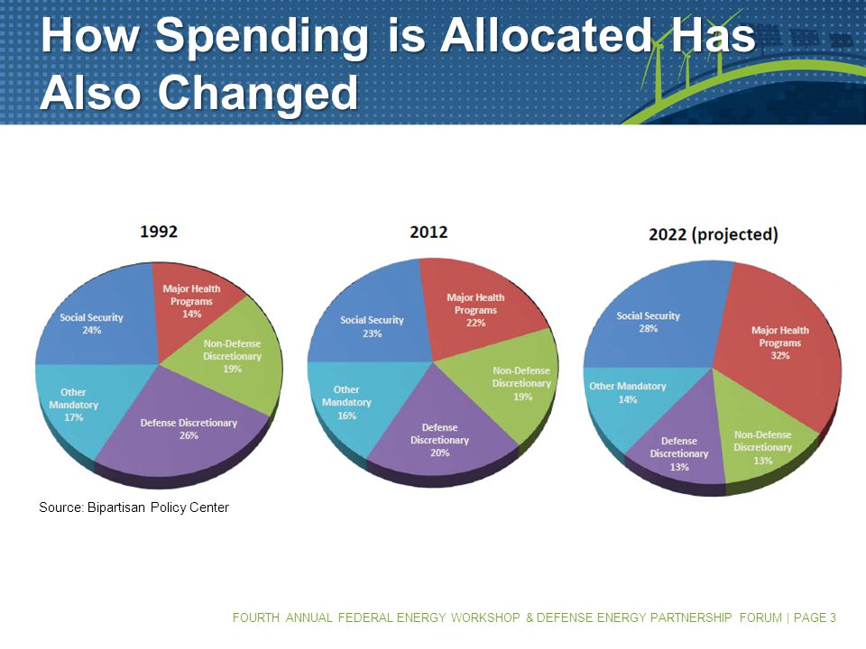FOURTH ANNUAL FEDERAL ENERGY WORKSHOP & DEFENSE ENERGY PARTNERSHIP FORUM | PAGE 4 Budget Impasse Has America Living on the Edge Haven't gone over the fiscal cliff...