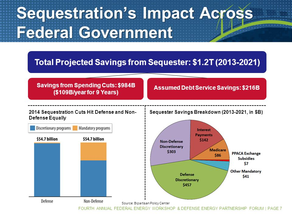FOURTH ANNUAL FEDERAL ENERGY WORKSHOP & DEFENSE ENERGY PARTNERSHIP FORUM | PAGE 7 Sequestration's Impact Across Federal Government Total Projected Savings from Sequester: $1.2T (2013-2021) Savings from Spending Cuts: $984B ($109B/year for 9 Years) Assumed Debt Service Savings: $216B 2014 Sequestration Cuts Hit Defense and Non- Defense Equally Sequester Savings Breakdown (2013-2021, in $B) Source: Bipartisan Policy Center