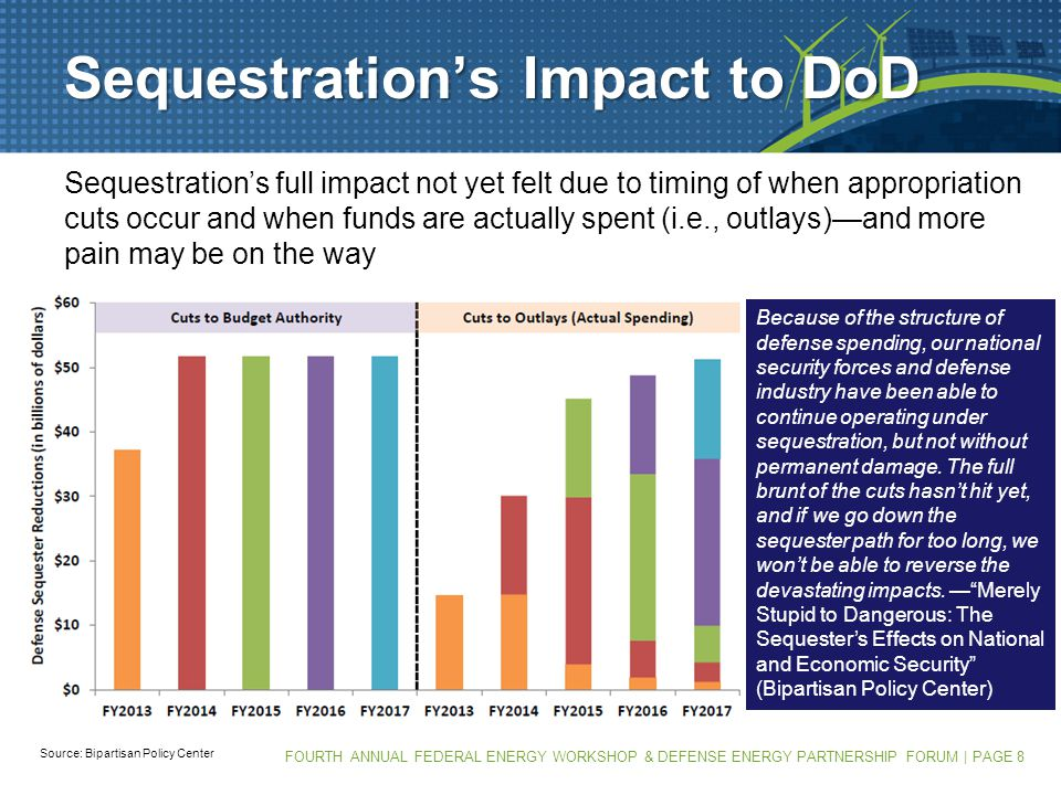 FOURTH ANNUAL FEDERAL ENERGY WORKSHOP & DEFENSE ENERGY PARTNERSHIP FORUM | PAGE 8 Sequestration's Impact to DoD Sequestration's full impact not yet felt due to timing of when appropriation cuts occur and when funds are actually spent (i.e., outlays)—and more pain may be on the way Source: Bipartisan Policy Center Because of the structure of defense spending, our national security forces and defense industry have been able to continue operating under sequestration, but not without permanent damage.