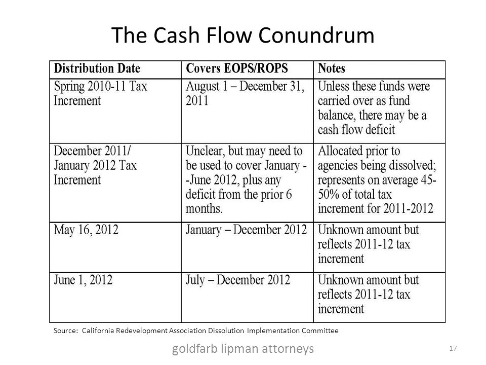 The Cash Flow Conundrum 17 Source: California Redevelopment Association Dissolution Implementation Committee goldfarb lipman attorneys