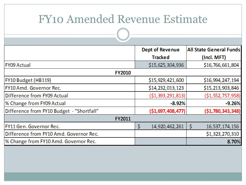 FY10 Amended Revenue Estimate