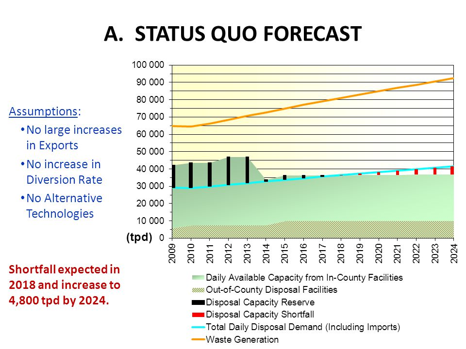 A. STATUS QUO FORECAST Assumptions: No large increases in Exports No increase in Diversion Rate No Alternative Technologies Shortfall expected in 2018