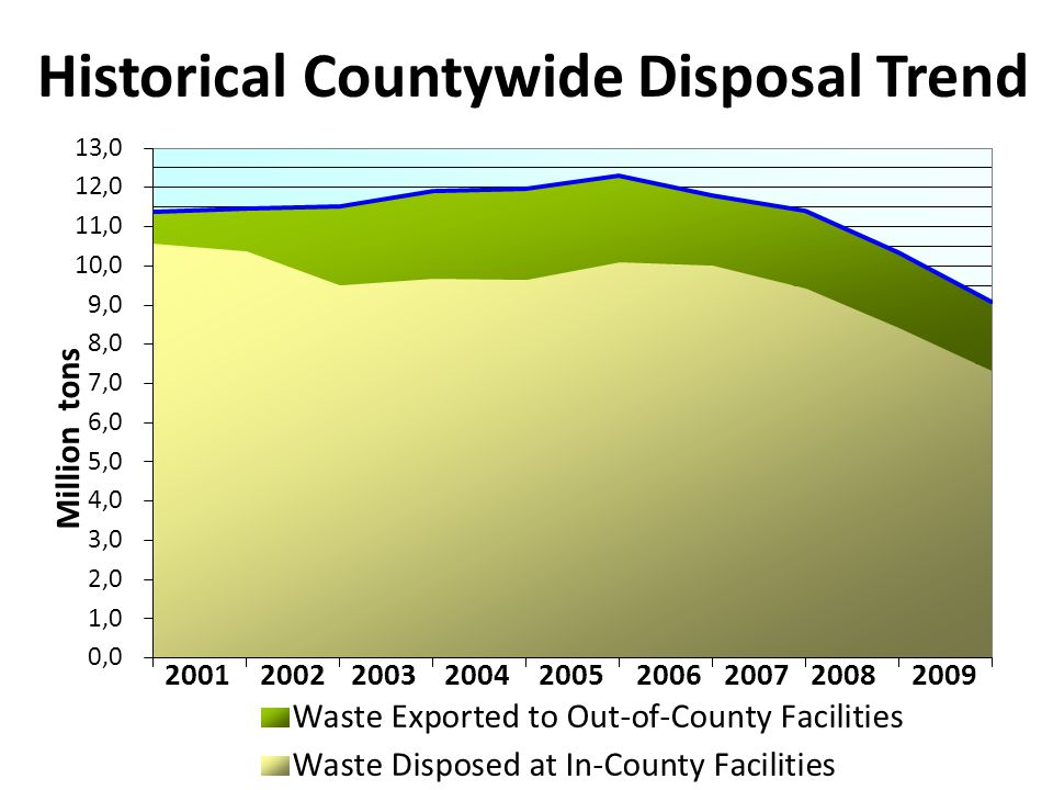 Historical Countywide Disposal Trend