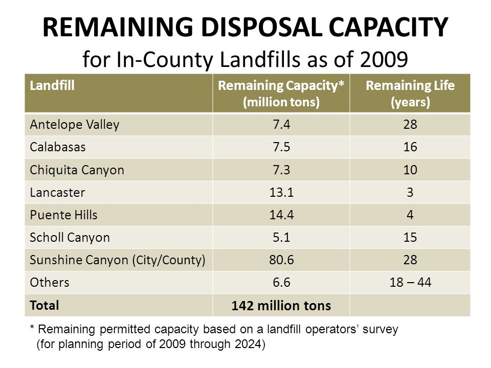 REMAINING DISPOSAL CAPACITY for In-County Landfills as of 2009 Landfill Remaining Capacity * (million tons) Remaining Life (years) Antelope Valley7.42