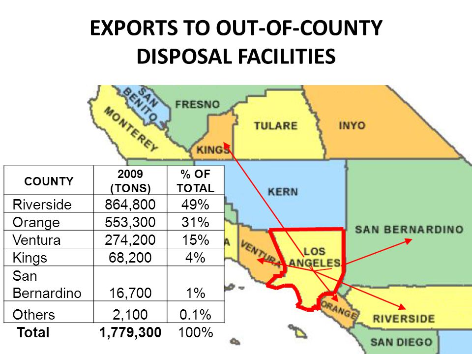 EXPORTS TO OUT-OF-COUNTY DISPOSAL FACILITIES COUNTY 2009 (TONS) % OF TOTAL Riverside864,80049% Orange553,30031% Ventura274,20015% Kings68,2004% San Be