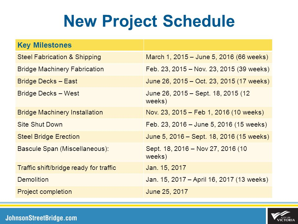 New Project Schedule Key Milestones Steel Fabrication & ShippingMarch 1, 2015 – June 5, 2016 (66 weeks) Bridge Machinery FabricationFeb.