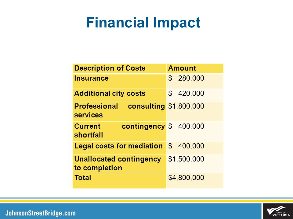 Financial Impact Description of CostsAmount Insurance$ 280,000 Additional city costs$ 420,000 Professional consulting services $1,800,000 Current contingency shortfall $ 400,000 Legal costs for mediation$ 400,000 Unallocated contingency to completion $1,500,000 Total$4,800,000