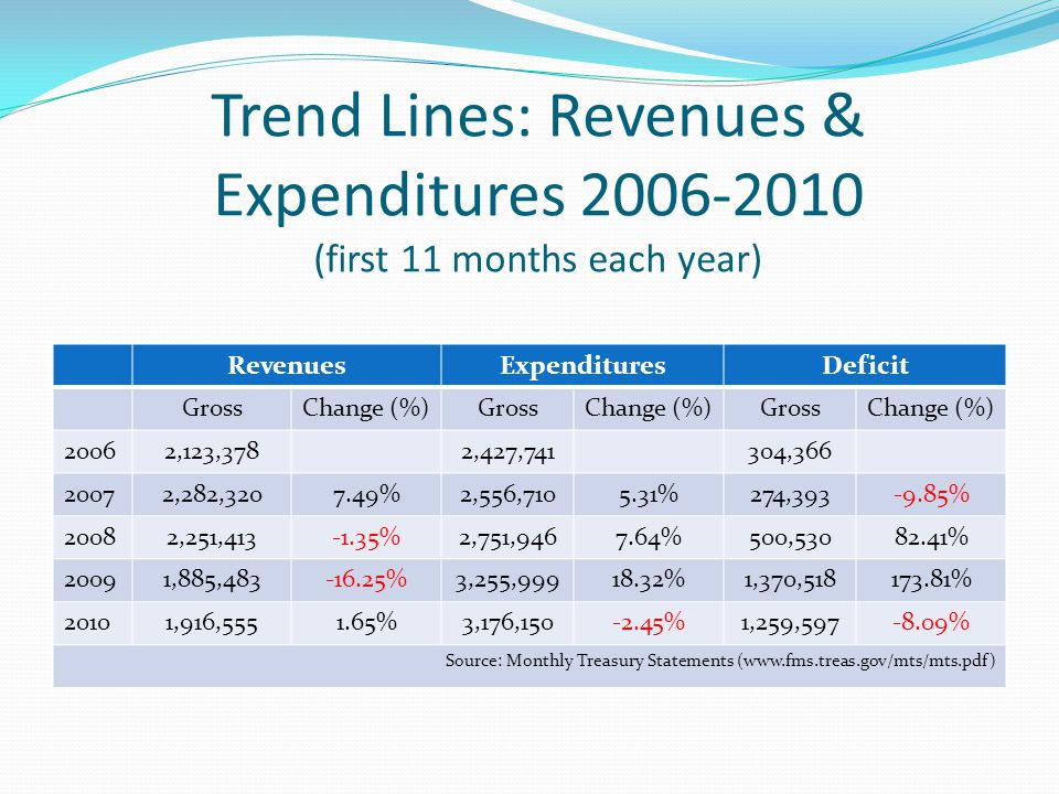 Trend Lines: Revenues & Expenditures 2006-2010 (first 11 months each year) RevenuesExpendituresDeficit GrossChange (%)GrossChange (%)GrossChange (%) 20062,123,3782,427,741304,366 20072,282,3207.49%2,556,7105.31%274,393-9.85% 20082,251,413-1.35%2,751,9467.64%500,53082.41% 20091,885,483-16.25%3,255,99918.32%1,370,518173.81% 20101,916,5551.65%3,176,150-2.45%1,259,597-8.09% Source: Monthly Treasury Statements (www.fms.treas.gov/mts/mts.pdf)