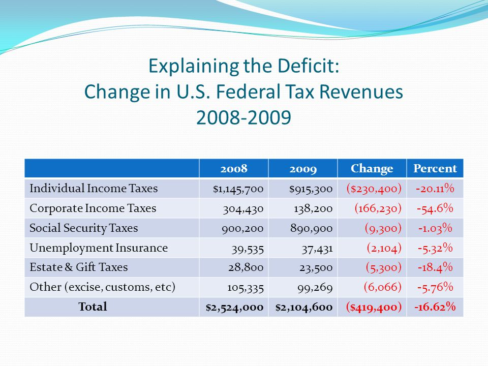 Explaining the Deficit: Change in U.S.