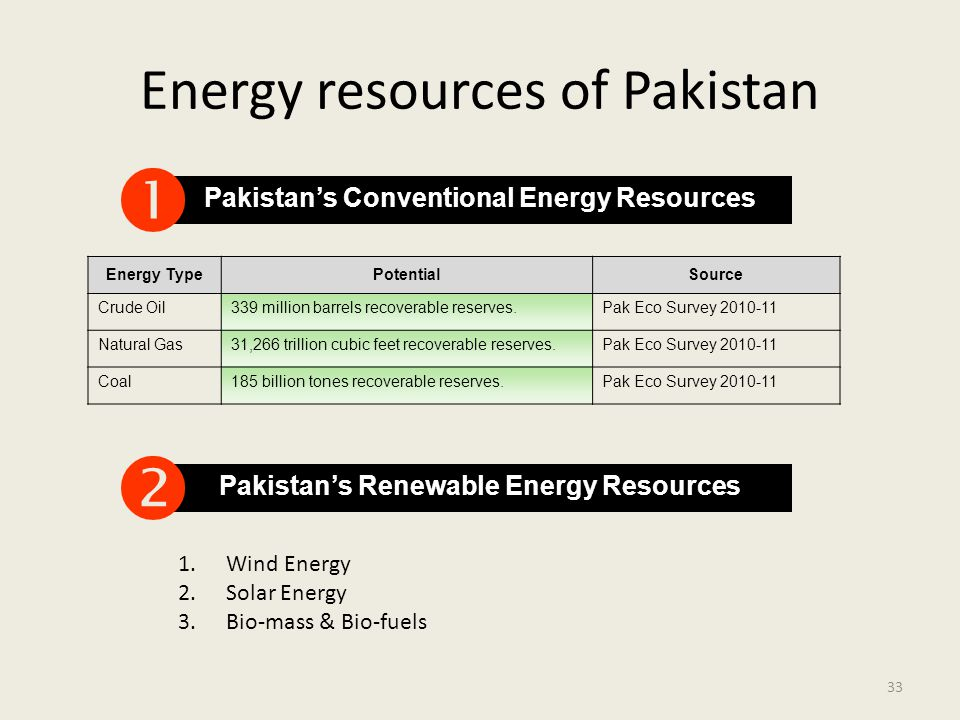 Energy resources of Pakistan Pakistan's Conventional Energy Resources  Energy TypePotentialSource Crude Oil339 million barrels recoverable reserves.P