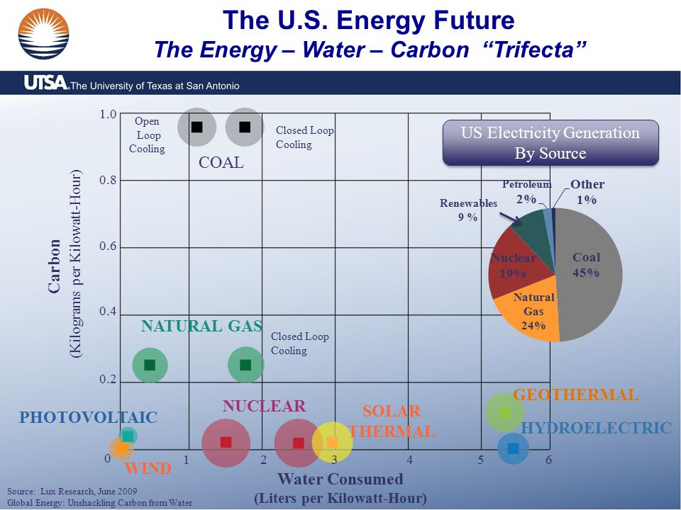 """The U.S. Energy Future The Energy – Water – Carbon """"Trifecta"""" COAL NATURAL GAS NUCLEAR SOLAR THERMAL GEOTHERMAL HYDROELECTRIC PHOTOVOLTAIC WIND Open L"""