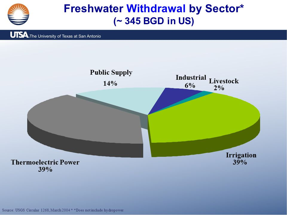 Freshwater Withdrawal by Sector* (~ 345 BGD in US) Livestock 2% Thermoelectric Power 39% Irrigation 39% Public Supply 14% Industrial 6% Source: USGS Circular 1268, March 2004 * *Does not include hydropower