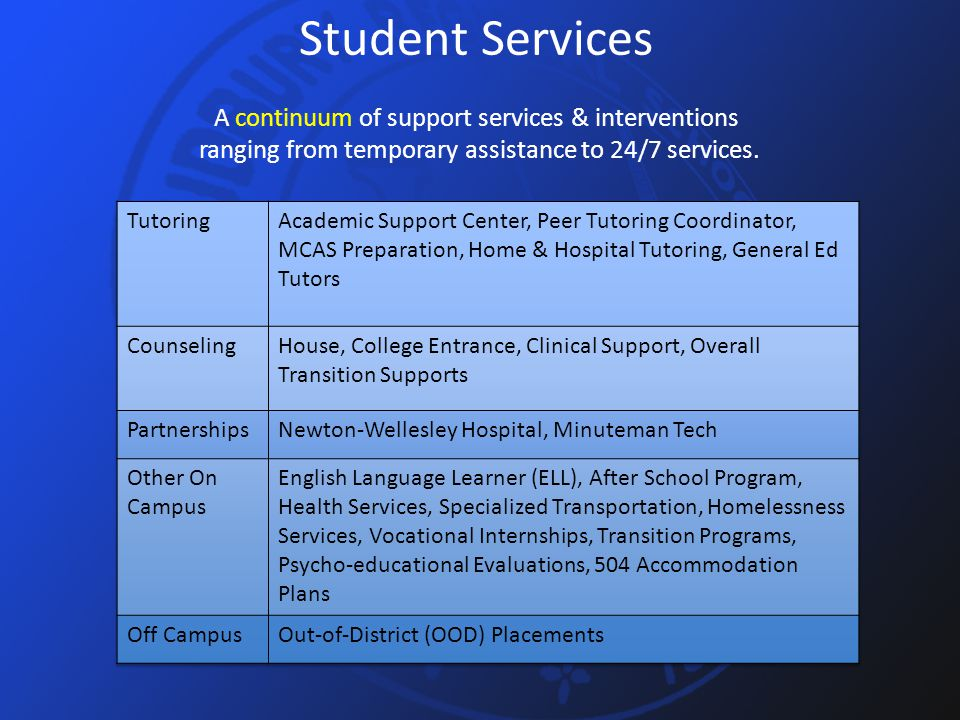 Student Services A continuum of support services & interventions ranging from temporary assistance to 24/7 services.
