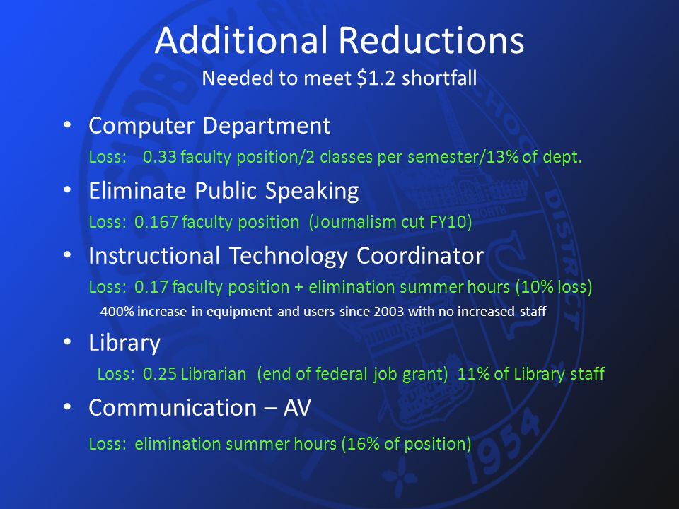 Additional Reductions Needed to meet $1.2 shortfall Computer Department Loss: 0.33 faculty position/2 classes per semester/13% of dept. Eliminate Publ