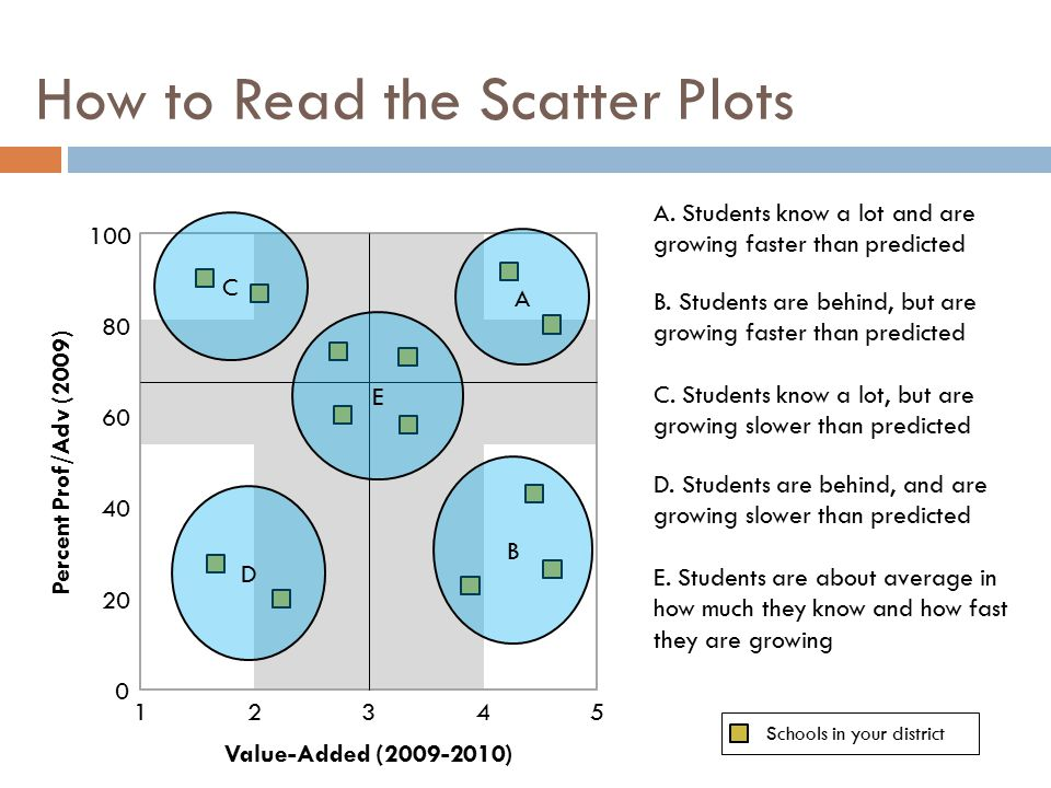 How to Read the Scatter Plots 12354 0 20 40 60 80 100 Value-Added (2009-2010) Percent Prof/Adv (2009) Schools in your district A A.