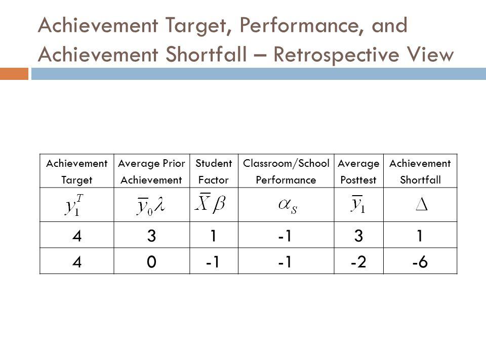 Achievement Target, Performance, and Achievement Shortfall – Retrospective View Achievement Target Average Prior Achievement Student Factor Classroom/School Performance Average Posttest Achievement Shortfall 43131 40 -2-6