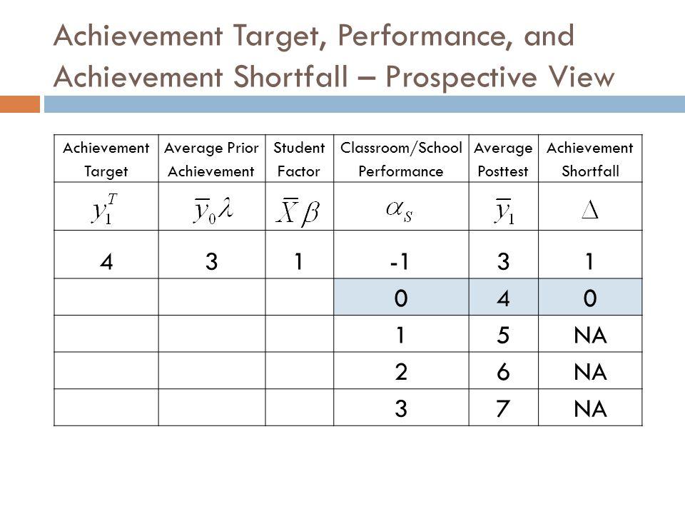 Achievement Target, Performance, and Achievement Shortfall – Prospective View Achievement Target Average Prior Achievement Student Factor Classroom/School Performance Average Posttest Achievement Shortfall 43131 040 15NA 26 37