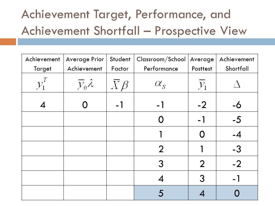 Achievement Target, Performance, and Achievement Shortfall – Prospective View Achievement Target Average Prior Achievement Student Factor Classroom/School Performance Average Posttest Achievement Shortfall 40 -2-6 0-5 10-4 21-3 32-2 43 540