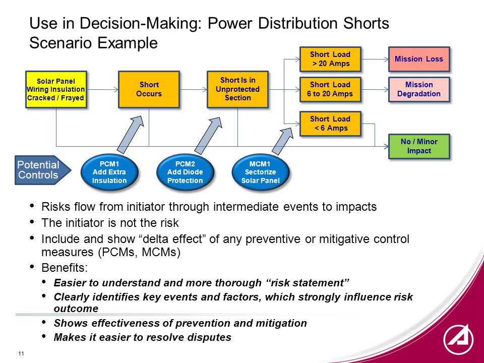 Use in Decision-Making: Power Distribution Shorts Scenario Example Risks flow from initiator through intermediate events to impacts The initiator is not the risk Include and show delta effect of any preventive or mitigative control measures (PCMs, MCMs) Benefits: Easier to understand and more thorough risk statement Clearly identifies key events and factors, which strongly influence risk outcome Shows effectiveness of prevention and mitigation Makes it easier to resolve disputes 11 Short Occurs Short Occurs Short Is in Unprotected Section Short Load > 20 Amps Mission Loss PCM1 Add Extra Insulation PCM1 Add Extra Insulation PCM2 Add Diode Protection PCM2 Add Diode Protection MCM1 Sectorize Solar Panel MCM1 Sectorize Solar Panel Wiring Insulation Cracked / Frayed Solar Panel Wiring Insulation Cracked / Frayed Short Load 6 to 20 Amps Short Load < 6 Amps Mission Degradation No / Minor Impact Potential Controls