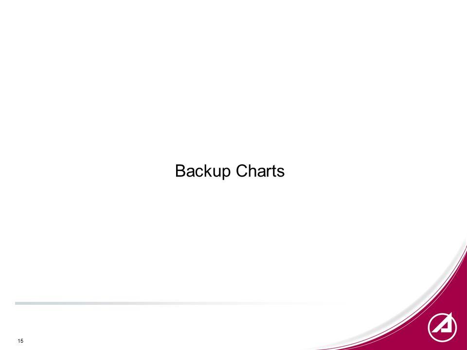 15 Backup Charts