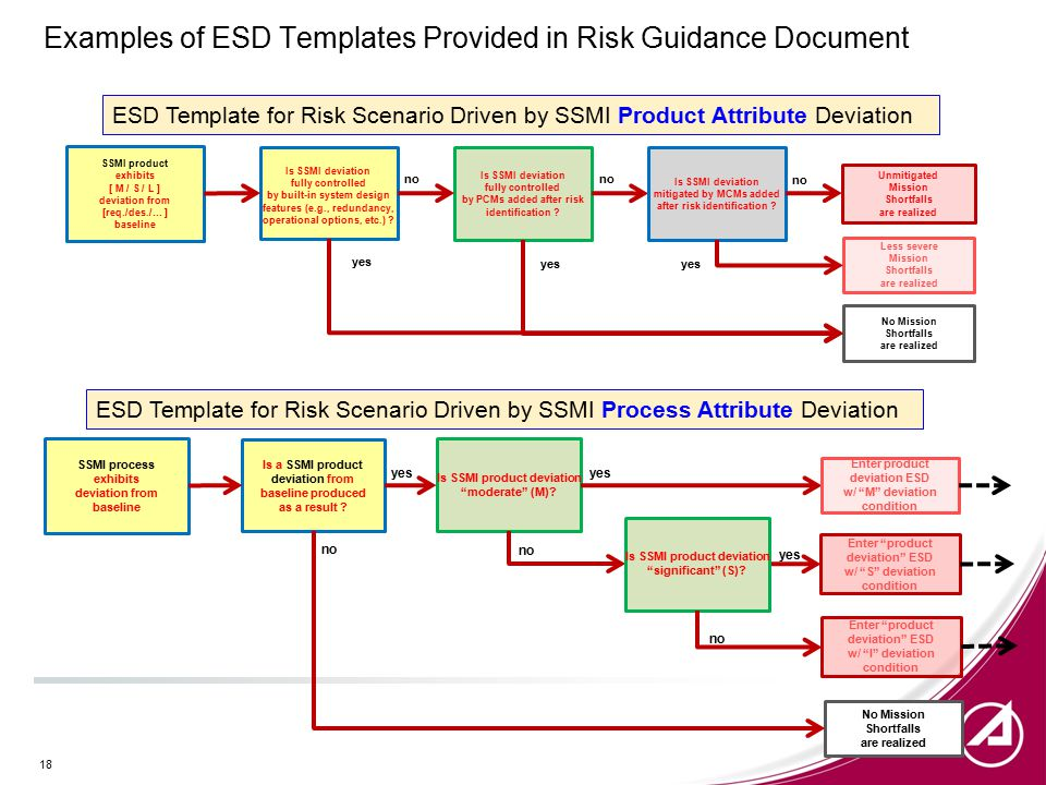 Examples of ESD Templates Provided in Risk Guidance Document SSMI product exhibits [ M / S / L ] deviation from [req./des./… ] baseline Is SSMI deviation fully controlled by built-in system design features (e.g., redundancy, operational options, etc.) .