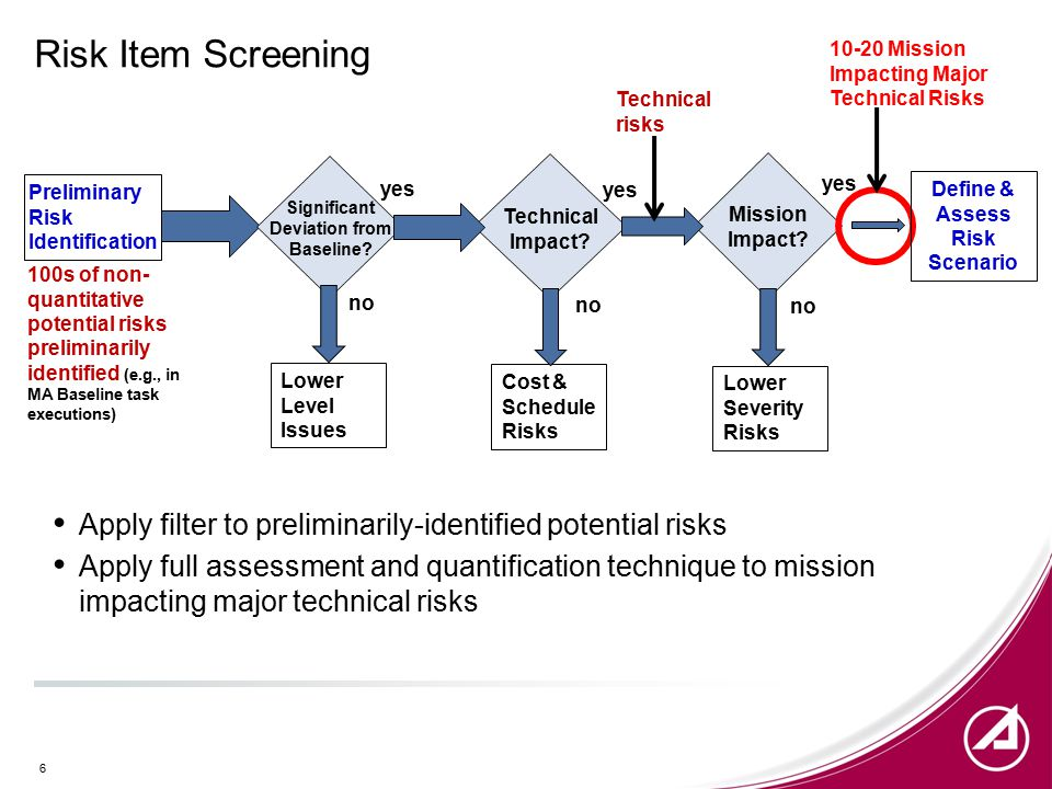 Risk Item Screening Apply filter to preliminarily-identified potential risks Apply full assessment and quantification technique to mission impacting major technical risks 6 Preliminary Risk Identification 100s of non- quantitative potential risks preliminarily identified (e.g., in MA Baseline task executions) no yes Cost & Schedule Risks Mission Impact.
