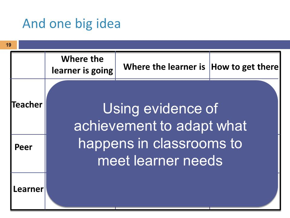 And one big idea Where the learner is going Where the learner isHow to get there Teacher Peer Learner 19 Using evidence of achievement to adapt what happens in classrooms to meet learner needs