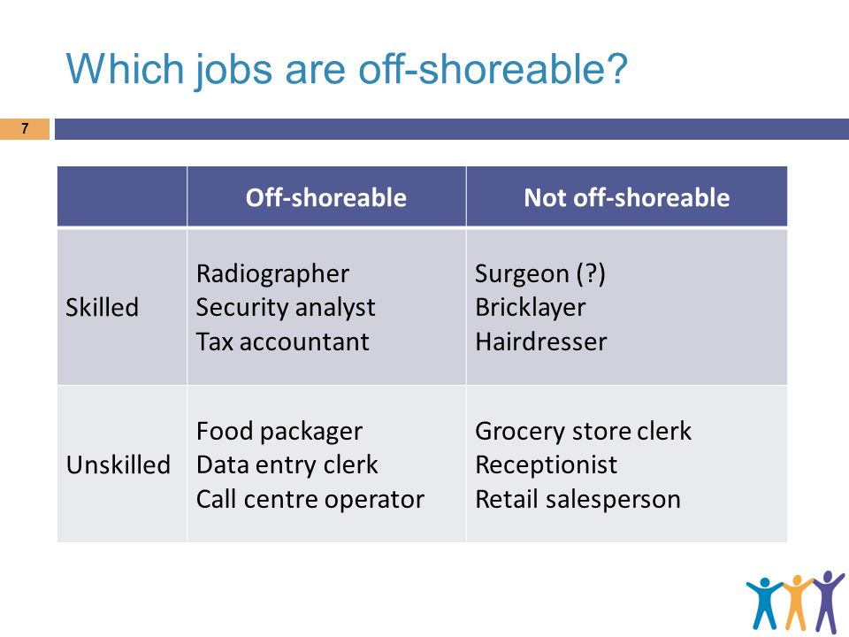 Which jobs are off-shoreable.