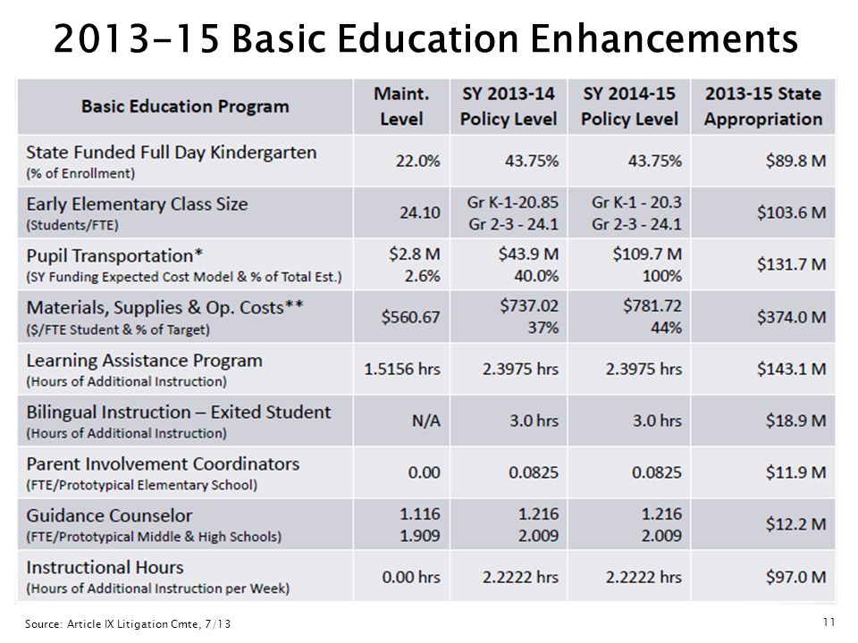 Source: Article IX Litigation Cmte, 7/13 2013-15 Basic Education Enhancements 11