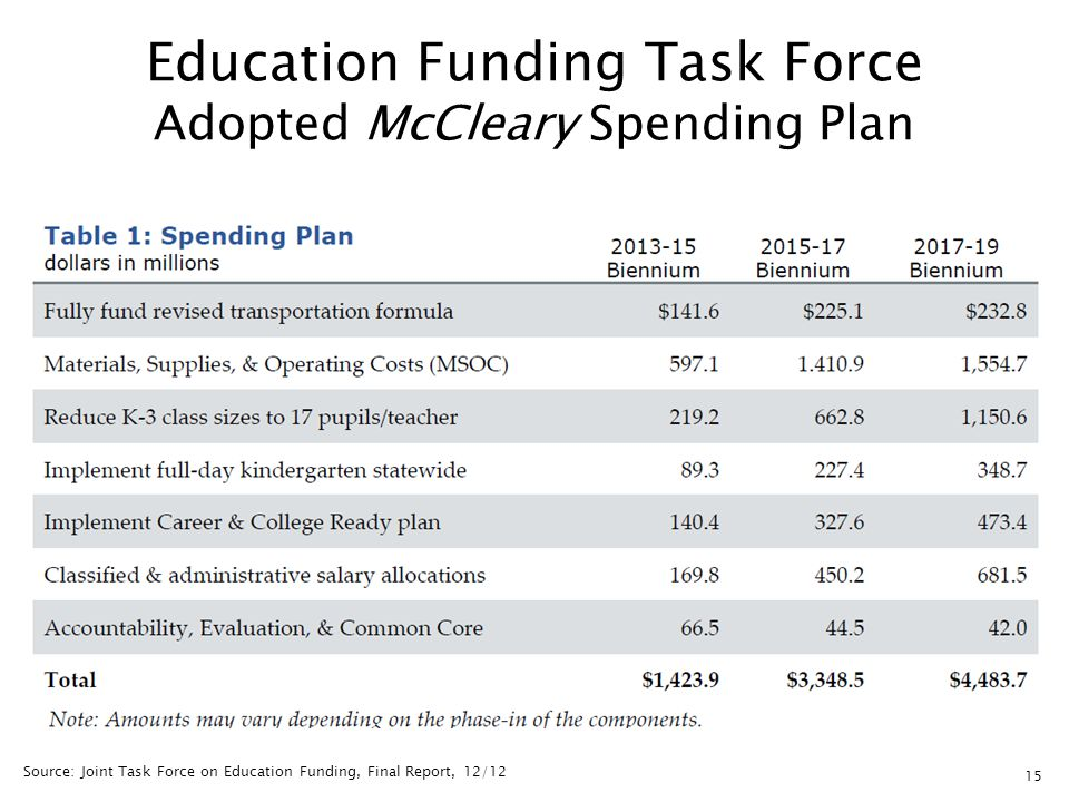 15 Education Funding Task Force Adopted McCleary Spending Plan Source: Joint Task Force on Education Funding, Final Report, 12/12