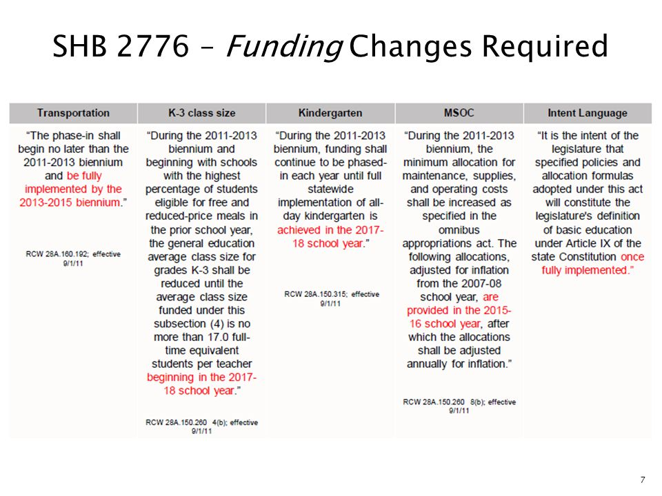 7 SHB 2776 – Funding Changes Required