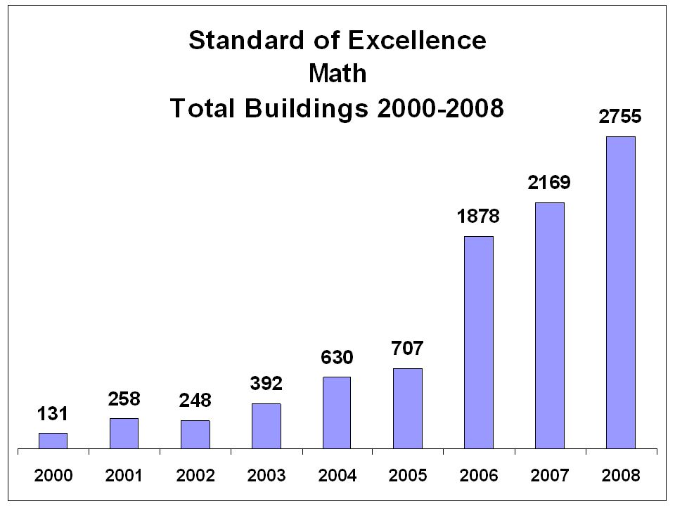 Standard of Excellence: Mathematics