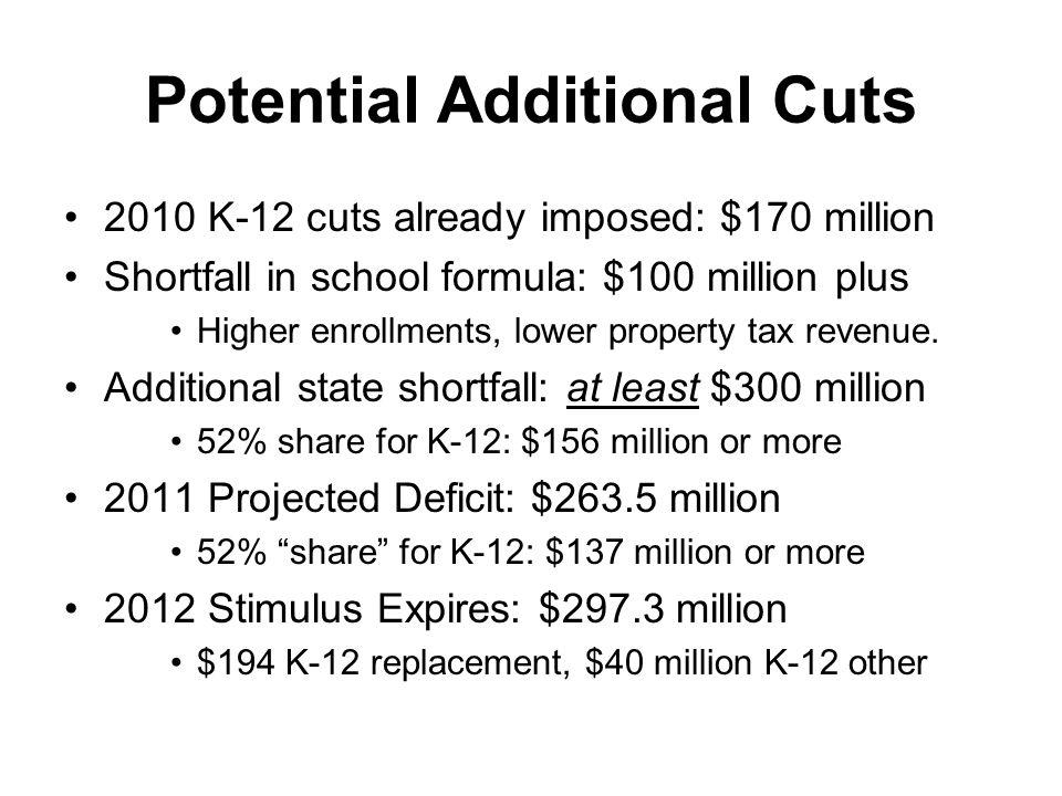 Potential Additional Cuts 2010 K-12 cuts already imposed: $170 million Shortfall in school formula: $100 million plus Higher enrollments, lower property tax revenue.