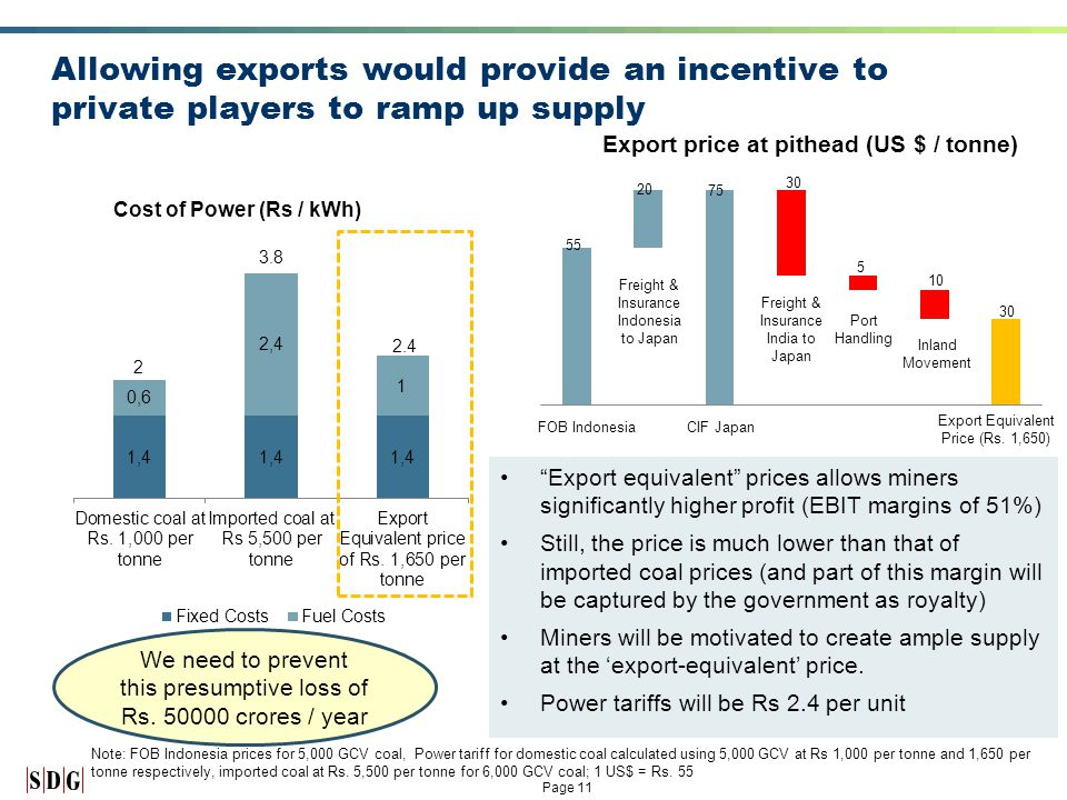 Page 11 Allowing exports would provide an incentive to private players to ramp up supply Export equivalent prices allows miners significantly higher profit (EBIT margins of 51%) Still, the price is much lower than that of imported coal prices (and part of this margin will be captured by the government as royalty) Miners will be motivated to create ample supply at the 'export-equivalent' price.