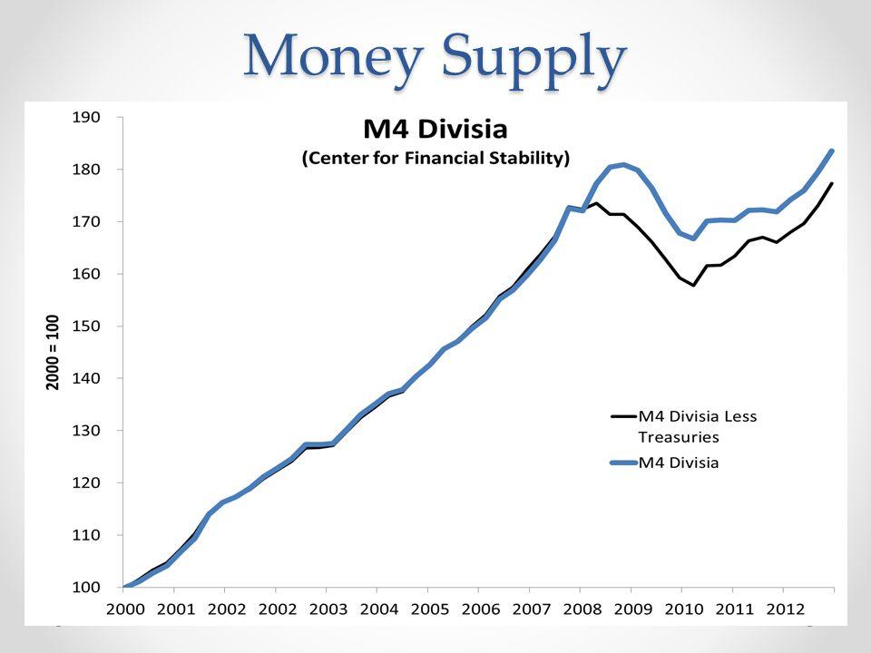 Money Demand
