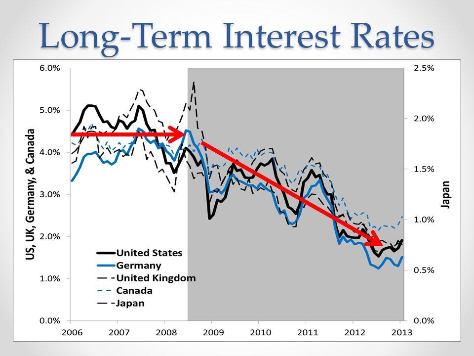 Recap Supply of Safe Assets Decreased Demand for Safe Assets Increased Safe Asset Shortage Transaction Asset or Money Shortage Shortfall of Total Dollar Spending