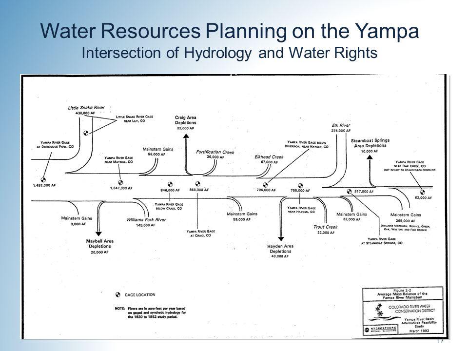17 Water Resources Planning on the Yampa Intersection of Hydrology and Water Rights