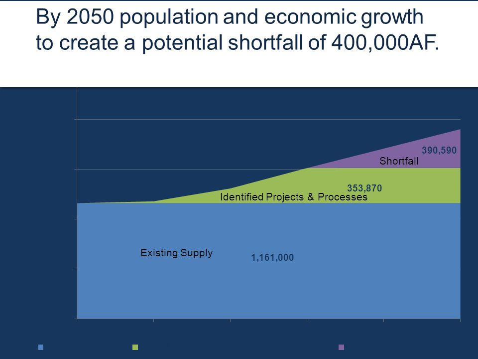 By 2050 population and economic growth to create a potential shortfall of 400,000AF.