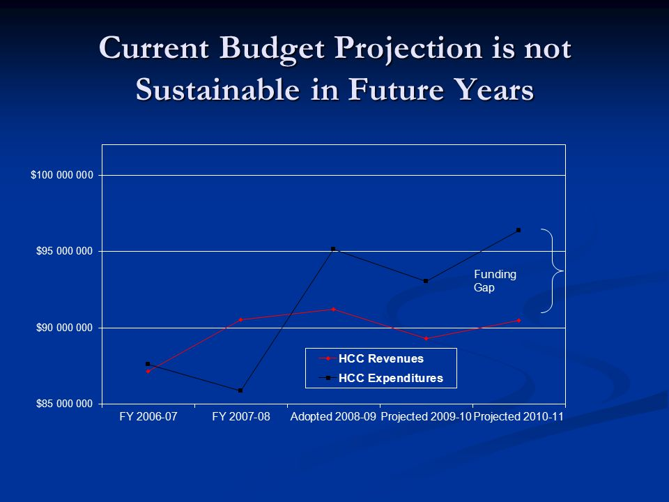 Current Budget Projection is not Sustainable in Future Years Funding Gap