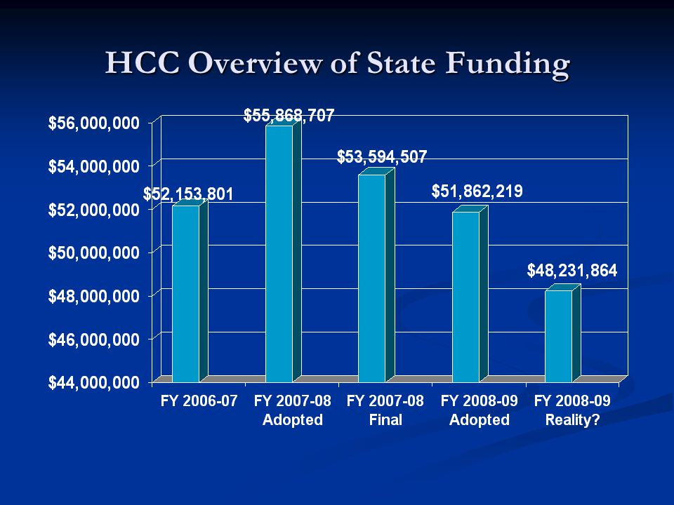 HCC Overview of State Funding