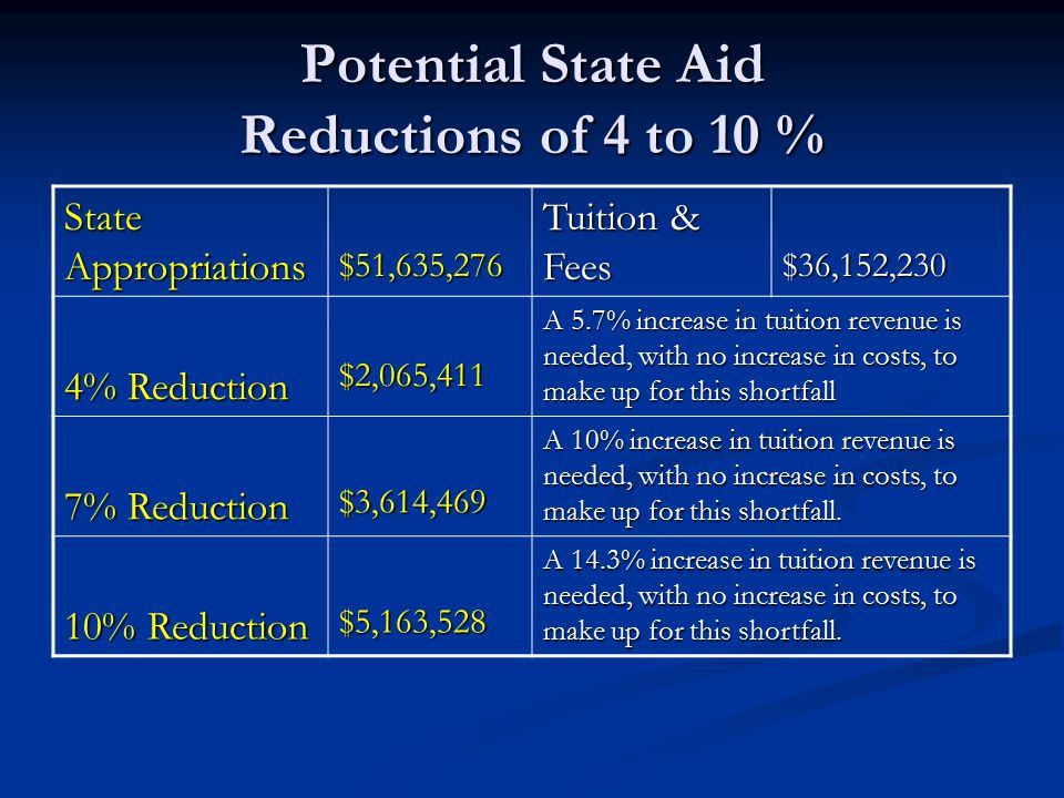 Potential State Aid Reductions of 4 to 10 % State Appropriations $51,635,276 Tuition & Fees $36,152,230 4% Reduction $2,065,411 A 5.7% increase in tuition revenue is needed, with no increase in costs, to make up for this shortfall 7% Reduction $3,614,469 A 10% increase in tuition revenue is needed, with no increase in costs, to make up for this shortfall.