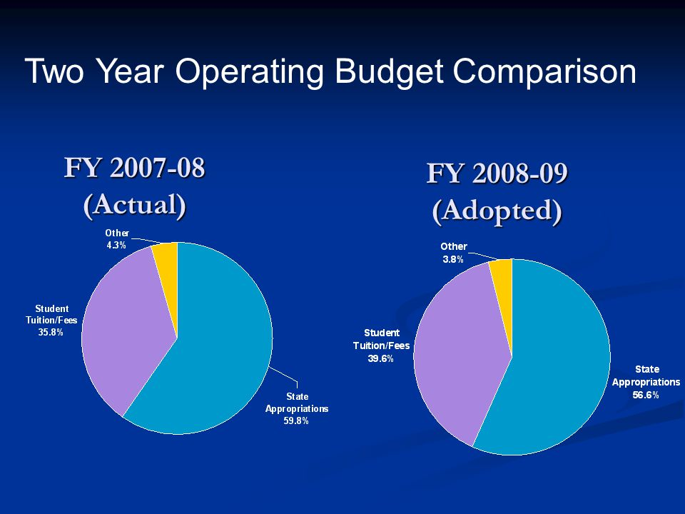 FY 2007-08 (Actual) FY 2008-09 (Adopted) Two Year Operating Budget Comparison