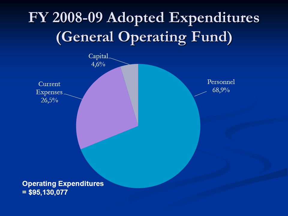 FY 2008-09 Adopted Expenditures (General Operating Fund) Operating Expenditures = $95,130,077
