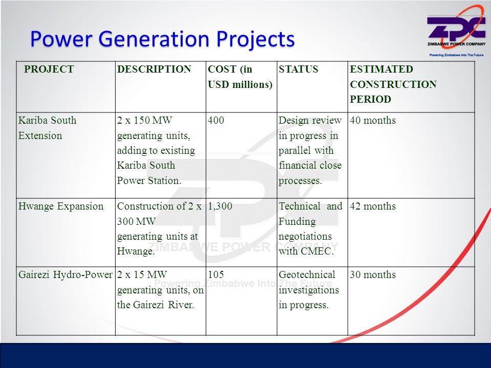 Power Generation Projects PROJECTDESCRIPTION COST (in USD millions) STATUS ESTIMATED CONSTRUCTION PERIOD Hwange Life Extension Investigations of the plant and implementation of the project.