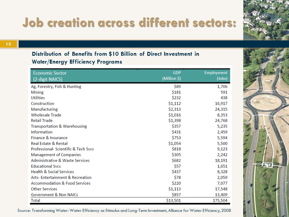 Job creation across different sectors: 15 Distribution of Benefits from $10 Billion of Direct Investment in Water/Energy Efficiency Programs Source: Transforming Water: Water Efficiency as Stimulus and Long ‐ Term Investment, Alliance for Water Efficiency, 2008