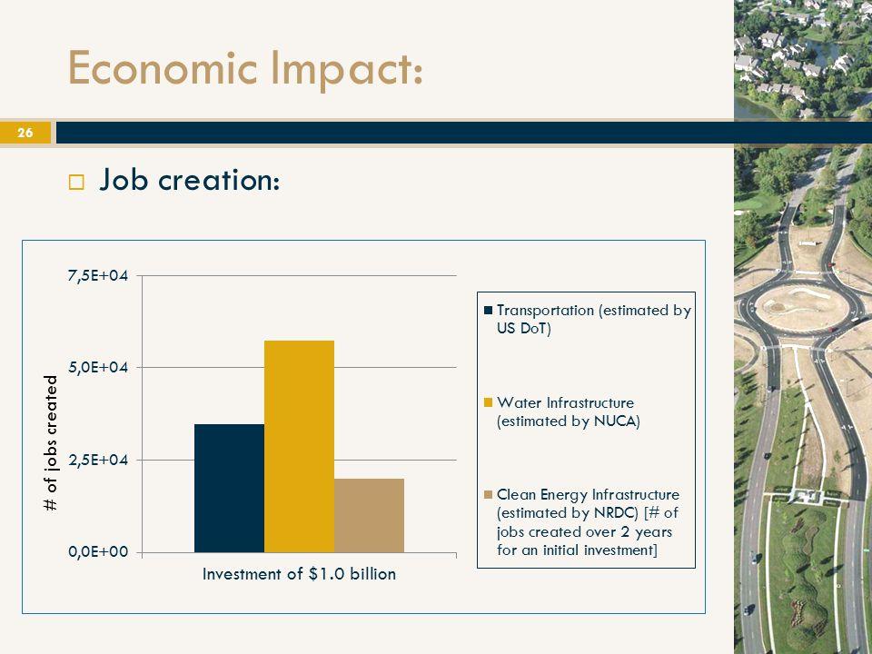 Economic Impact:  Job creation: 26